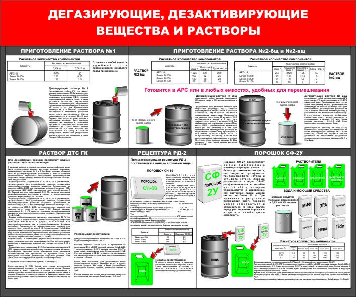 дегазирующие и дезактивирующие вещества и растворы
